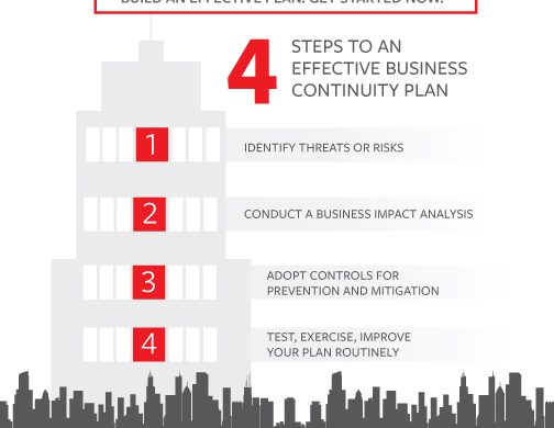 Business Continuity Planning in 4 Steps