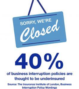 40% underinsured